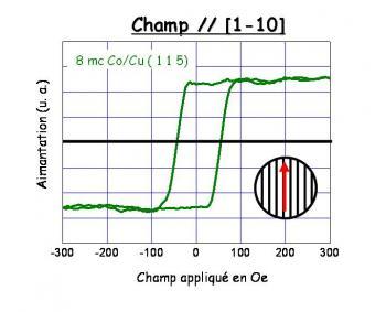 Dispositif d'effet Kerr sous ultravide (SMOKE : Surface Magneto-Optic Kerr Effect)