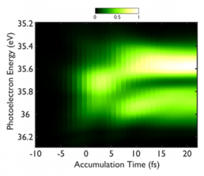 Attosecond photoionization spectroscopy