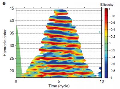 Attosecond photoionization spectroscopy