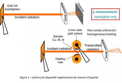 Mesures d'opacité dans les plasmas créés par lasers