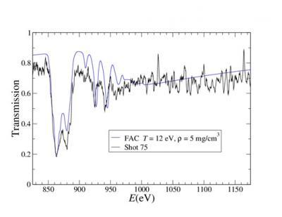 Absorption dans le domaine X et XUV dans un plasma de Z-intermédiaire Interprétation d'expériences réalisées sur le laser LULI 2000