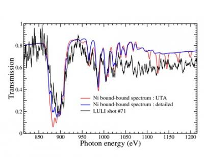 Absorption processes in X and XUV ranges in a medium-Z plasma Interpretation of experiments performed on LULI 2000 laser facility