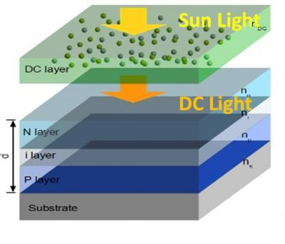 Augmentation du rendement de conversion photovoltaïque d'une cellule silicium industrielle par conversion de photons