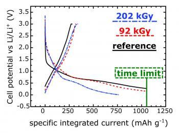 Amélioration des performances de batteries Li-ion par irradiation des électrodes
