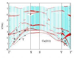 Vibrational properties of Cu vicinal surfaces