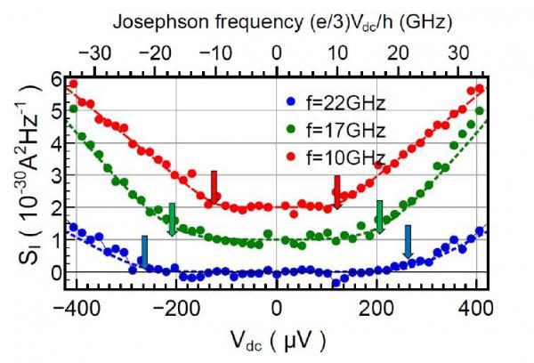Des photons micro-ondes révèlent la charge fractionnaire e/3 ou e/5 des anyons