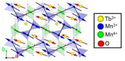 Pressure-induced commensurate order in TbMn2O5 and DyMn2O5: Influence of rare-earth anisotropy and 3d-4 f exchange