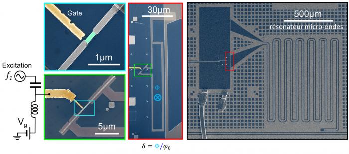 Mise en évidence de la « structure fine » dans le spectre d'un circuit quantique