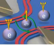 Microwave photons reveal the fractional charge e/3 or e/5 of anyons