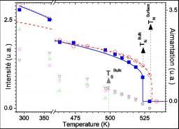 Antiferromagnétisme en surface et en volume : NiO(111)