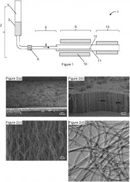 Brevet : Procédé de fabrication de nanotubes de carbone verticalement alignés, et condensateurs électrochimiques utilisant ces nanotubes comme électrodes