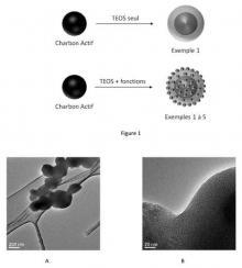 Brevet : Procédé de préparation de matériaux hybrides cœur-coquille