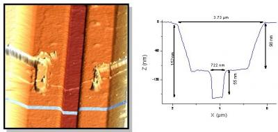 Resonant tunneling diodes on silicon