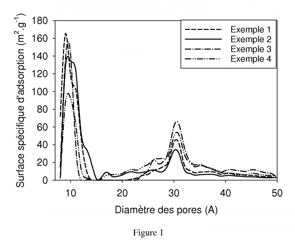 Brevet : Procédé de préparation de matériau sol-gel silicaté nanoporeux monolithique