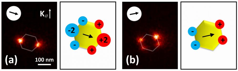 Photopolymérisation plasmonique : une voie de synthèse simple d'objets nanométriques hybrides fonctionnels