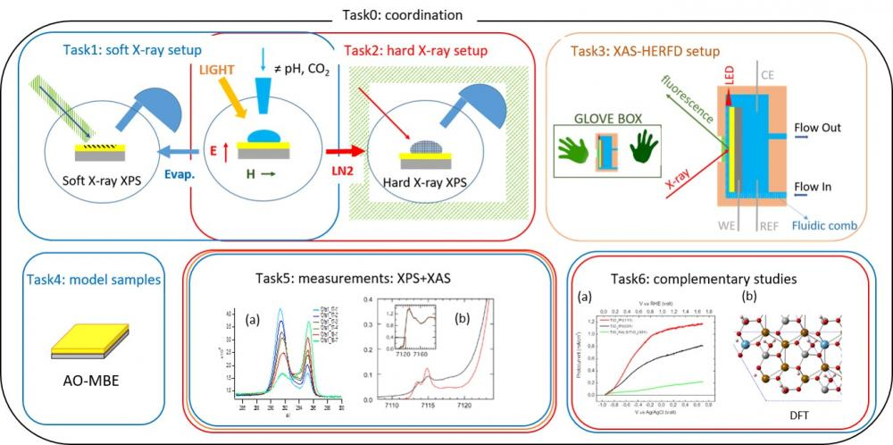 Projet ANR OPTYMAL : Operando and in-situ specTroscopies for renewable energY MAteriaLs