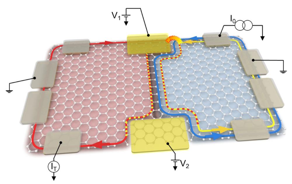 A graphene platform for electron quantum optics