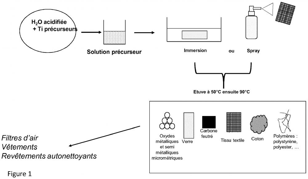 Brevet : Support actif en photocatalyse avec materiaux a base de TiO2