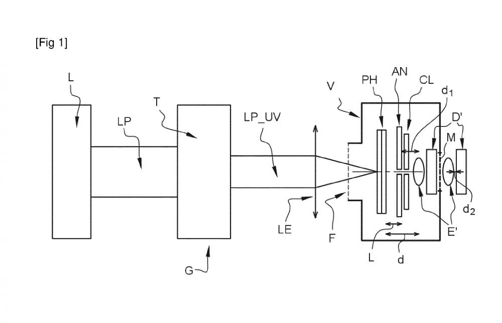 Brevet : Générateur pulsé de particules chargées électriquement et procédé d'utilisation d'un générateur pulsé de particules chargées électriquement