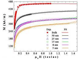Rôle des parois d\'antiphase sur les propriétés magnétiques des films de Fe3O4