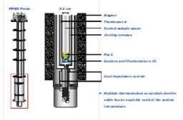 Appareil de mesure des propriétés de magnéto-transport