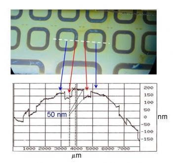 Electrogreffage localisé sur silicium