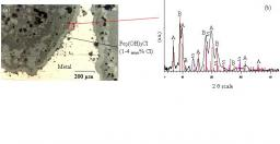 Corrosion of iron archaeological artefacts in soil: characterisation of the corrosion system.