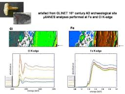 Investigation on corrosion of iron archaeological artefacts using microfocused synchrotron X-ray absorption spectroscopy and imaging
