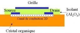 Organic semiconductors