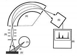 X-ray photoelectrons spectroscopy (XPS)