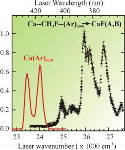 Transition State Spectroscopy of the Photoinduced Ca+CH3F Reaction