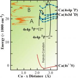 Transition state spectroscopy of the photoinduced Ca+CH3F Reaction.