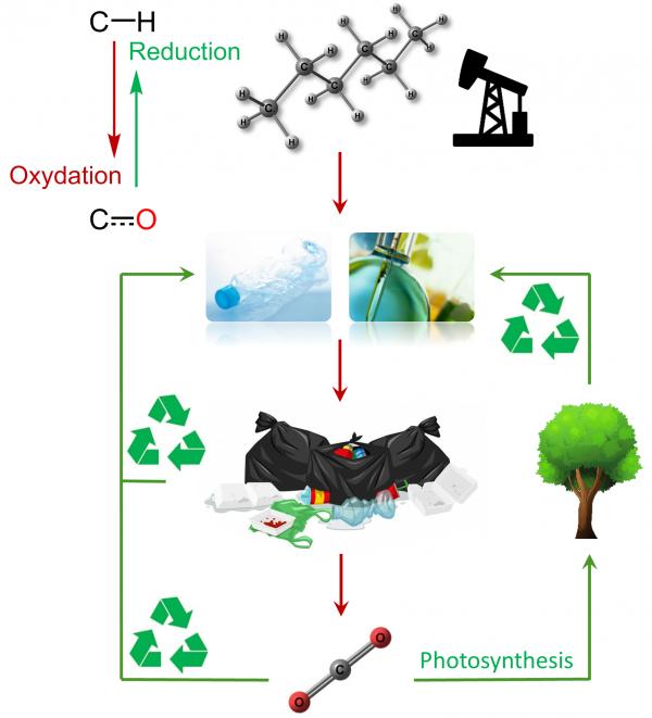 Laboratoire de Chimie Moléculaire et Catalyse pour l'Energie (LCMCE)