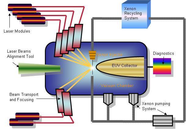 EXULITE: une source de lumière dans l\'extrême UV