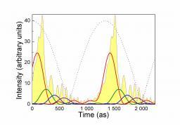 Attosecond pulses