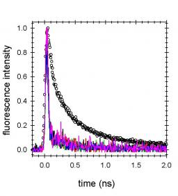UVB/UVC induced processes in model DNA helices studied by time-resolved spectroscopy: pitfalls and tricks