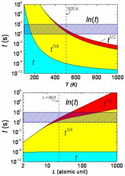 Time-space height correlations of anisotropic surfaces at thermal equilibrium