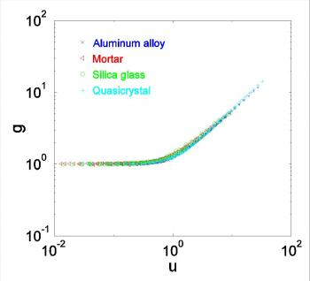 Quasicrystals: the hyper-brittle material! Cleavage surfaces: roughness and disorder / cluster structure