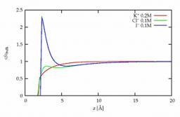 Distribution des ions à la surface de solutions salines et interactions à courte portée