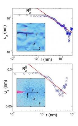 Experimental and numerical nanoscale investigation of damage and fracture processes in glass