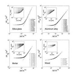 Anisotropy in the scaling properties of fracture surfaces: Experimental evidences of Family-Viseck scaling