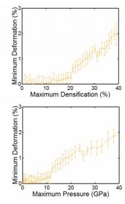 A Study of Irreversible Deformation in Amorphous Silica: Using Molecular Dynamics Simulations
