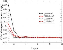 Spin and orbital magnetism in low dimensional transition metal systems / Influence of orbital polarization