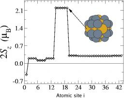 Magnetic properties of bimetallic transition metal clusters