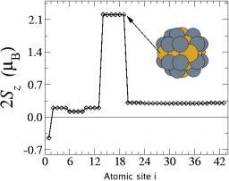 Magnetic properties of bimetallic transition metal clusters
