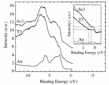 Evidence of the role of the organic-metal linkage in the transport properties of metal-molecule-metal junctions
