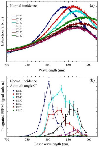 Plasmonics - Optical properties of nanoparticles as probed by photoemission electron microscopy