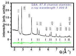Diffraction studies of MnO confined in nanochannels os mesoporous matrices