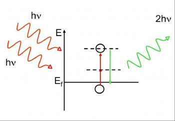 Génération de seconde harmonique dans les semiconducteurs : premiers calculs en TD-DFT
