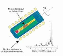 Dispositif original pour l'étude par RMN haute résolution de micro-échantillons.